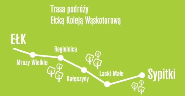 trasa Ełckiej Kolei Wąskotorowej